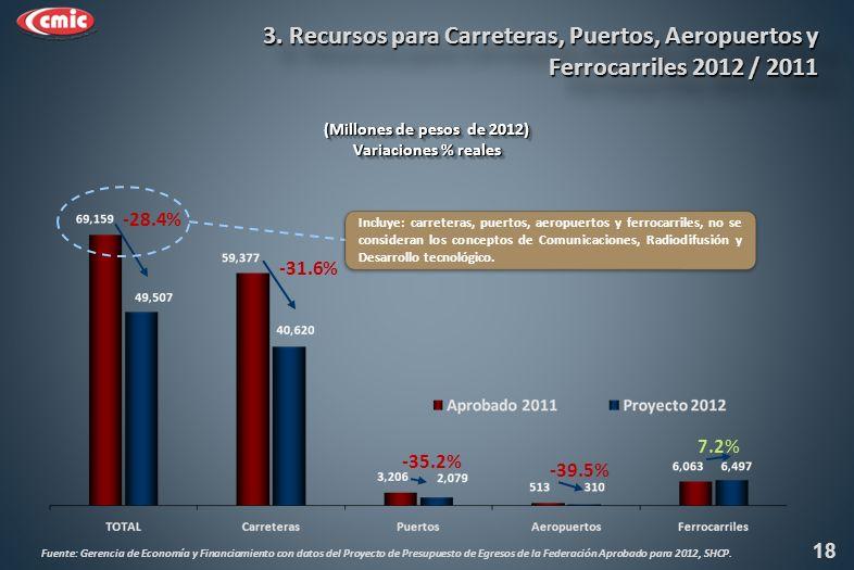 (Millones de pesos de 2012) Variaciones % reales (Millones de pesos de 2012) Variaciones % reales -28.4% -31.6% 3.