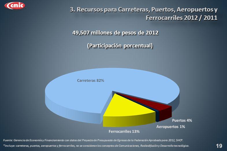 (Participación porcentual) 49,507 millones de pesos de 2012 19 Fuente: Gerencia de Economía y Financiamiento con datos del Proyecto de Presupuesto de Egresos de la Federación Aprobado para 2012, SHCP.