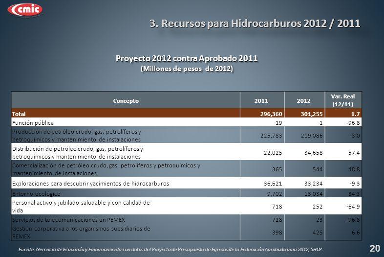 Proyecto 2012 contra Aprobado 2011 (Millones de pesos de 2012) Proyecto 2012 contra Aprobado 2011 (Millones de pesos de 2012) 20 3.