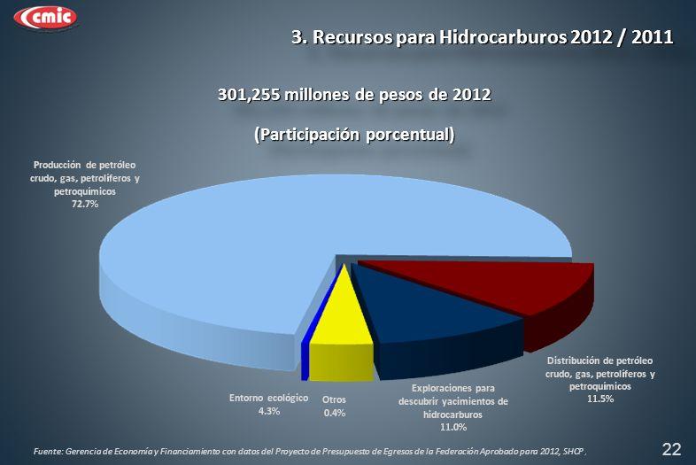 (Participación porcentual) 301,255 millones de pesos de 2012 22 3.