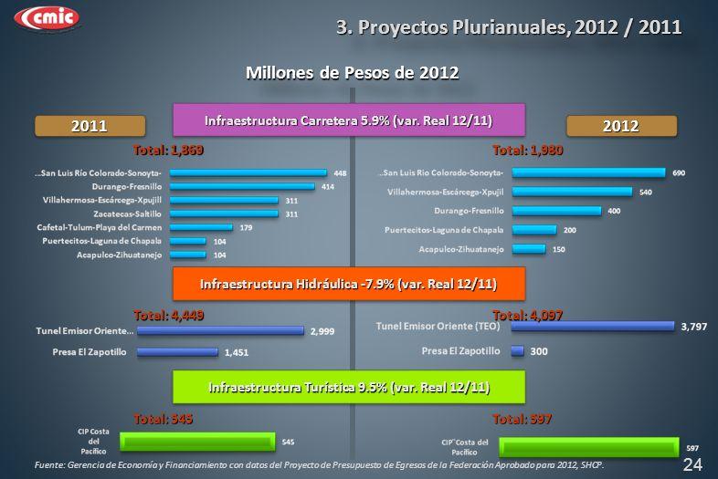 Infraestructura Carretera 5.9% (var. Real 12/11) Infraestructura Hidráulica -7.9% (var.
