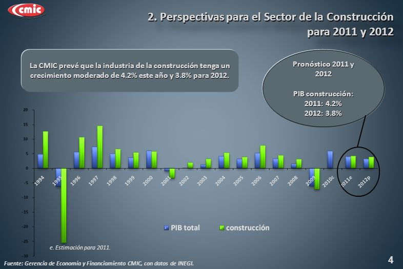 La CMIC prevé que la industria de la construcción tenga un crecimiento moderado de 4.2% este año y 3.8% para 2012.