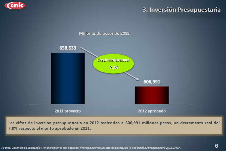 Proyecto 2012 contra Aprobado 2011 (Millones de pesos de 2012) Proyecto 2012 contra Aprobado 2011 (Millones de pesos de 2012) 17 Comunicaciones y Transportes Recursos para inversión en infraestructura de comunicaciones y transportes 3.