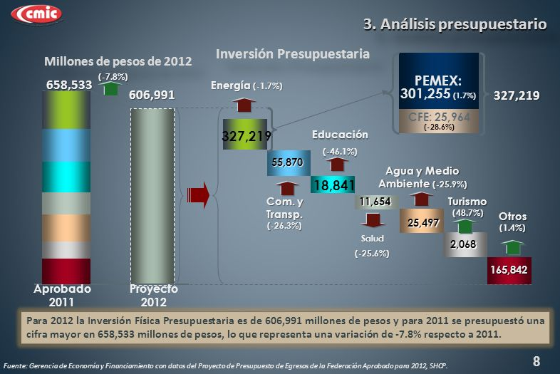606,991 658,533 Aprobado 2011 Com. y Transp.