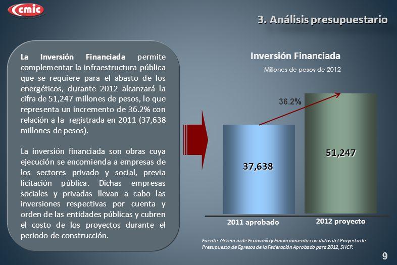 Inversión Financiada 37,638 51,247 2011 aprobado Millones de pesos de 2012 36.2% La Inversión Financiada permite complementar la infraestructura pública que se requiere para el abasto de los energéticos, durante 2012 alcanzará la cifra de 51,247 millones de pesos, lo que representa un incremento de 36.2% con relación a la registrada en 2011 (37,638 millones de pesos).