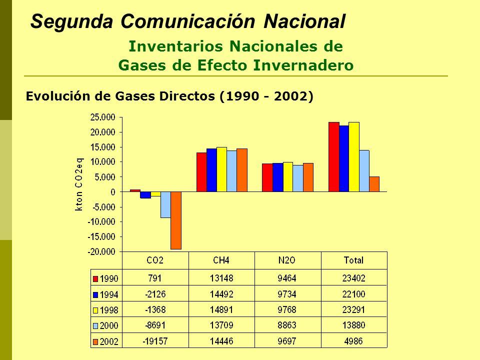 Segunda Comunicación Nacional Evolución de Gases Directos (1990 - 2002) Inventarios Nacionales de Gases de Efecto Invernadero