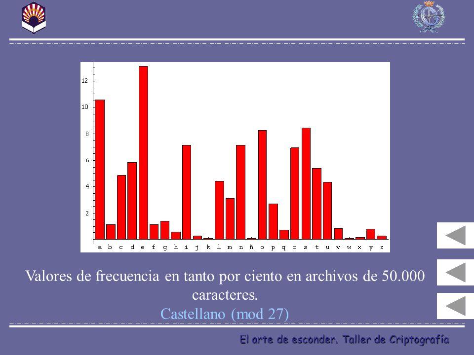 El arte de esconder. Taller de Criptografía Valores de frecuencia en tanto por ciento en archivos de 50.000 caracteres. Castellano (mod 27)