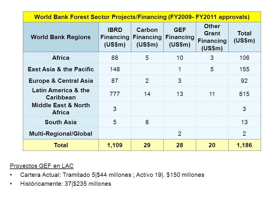 Proyectos GEF en LAC Cartera Actual: Tramitado 5|$44 millones ; Activo 19|.