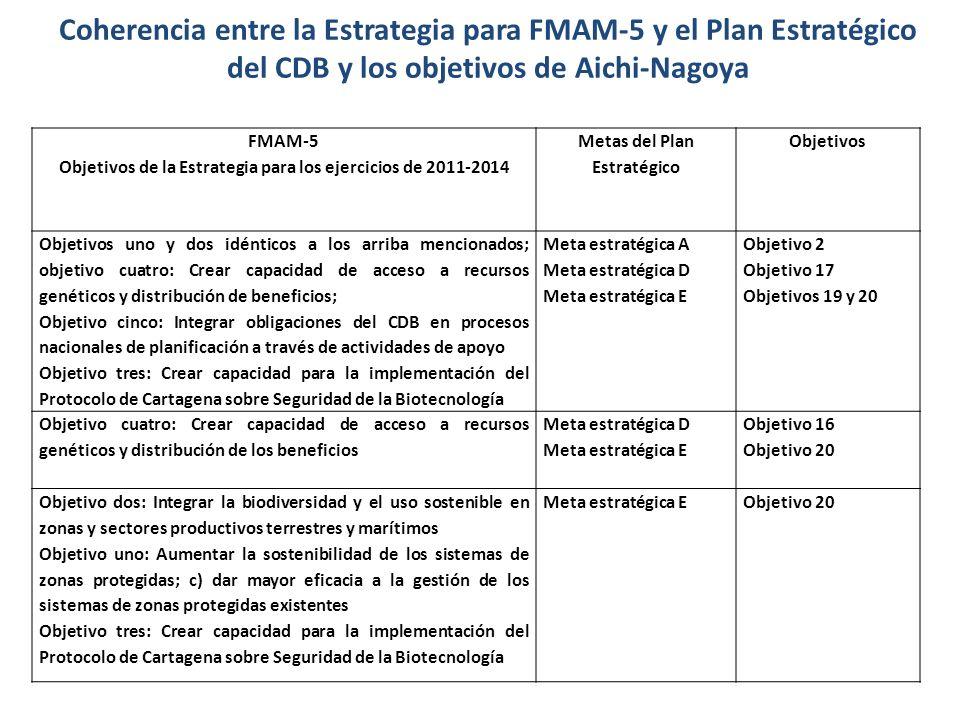 Coherencia entre la Estrategia para FMAM-5 y el Plan Estratégico del CDB y los objetivos de Aichi-Nagoya FMAM-5 Objetivos de la Estrategia para los ej