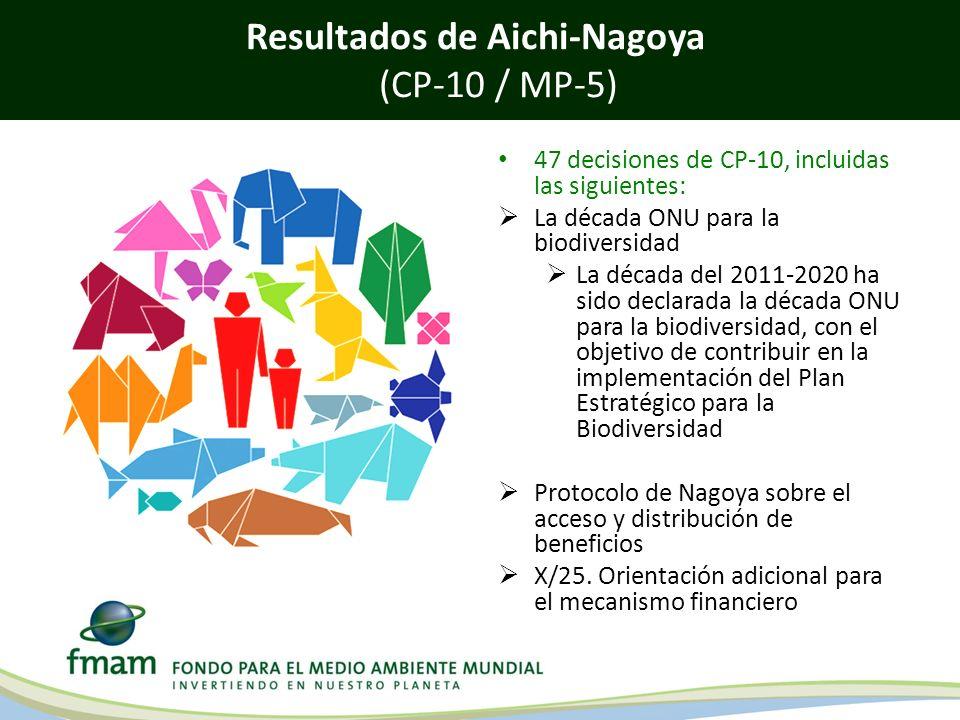 Life in harmony, into the future Resultados de Aichi-Nagoya (CP-10 / MP-5) 47 decisiones de CP-10, incluidas las siguientes: La década ONU para la bio