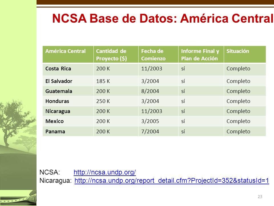 América CentralCantidad de Proyecto ($) Fecha de Comienzo Informe Final y Plan de Acción Situación Costa Rica200 K11/2003síCompleto El Salvador185 K3/2004síCompleto Guatemala200 K8/2004síCompleto Honduras250 K3/2004síCompleto Nicaragua200 K11/2003síCompleto Mexico200 K3/2005síCompleto Panama200 K7/2004síCompleto 23 NCSA: http://ncsa.undp.org/http://ncsa.undp.org/ Nicaragua: http://ncsa.undp.org/report_detail.cfm ProjectId=352&statusId=1http://ncsa.undp.org/report_detail.cfm ProjectId=352&statusId=1 NCSA Base de Datos: América Central