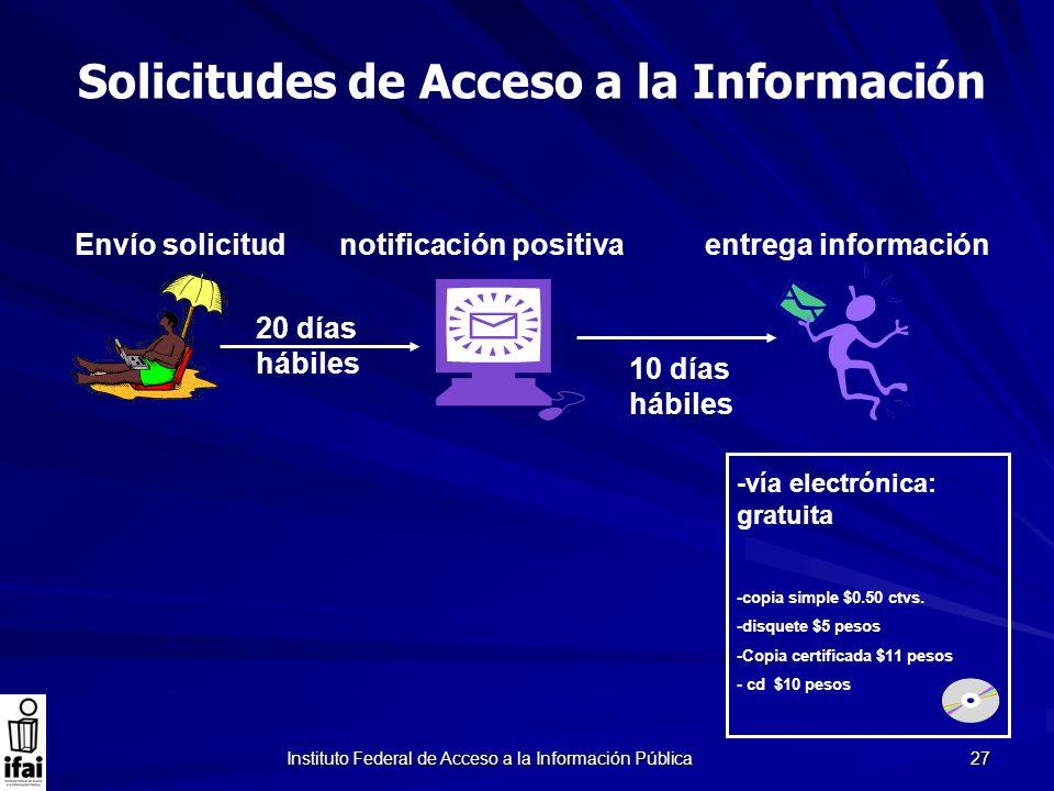 Instituto Federal de Acceso a la Información Pública 27 20 días hábiles 10 días hábiles Envío solicitud notificación positiva entrega información -vía
