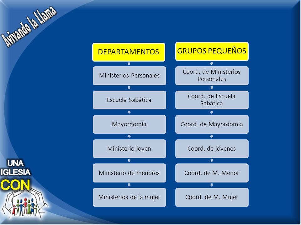 DEPARTAMENTOS Ministerios PersonalesEscuela SabáticaMayordomíaMinisterio jovenMinisterio de menoresMinisterios de la mujer GRUPOS PEQUEÑOS Coord.