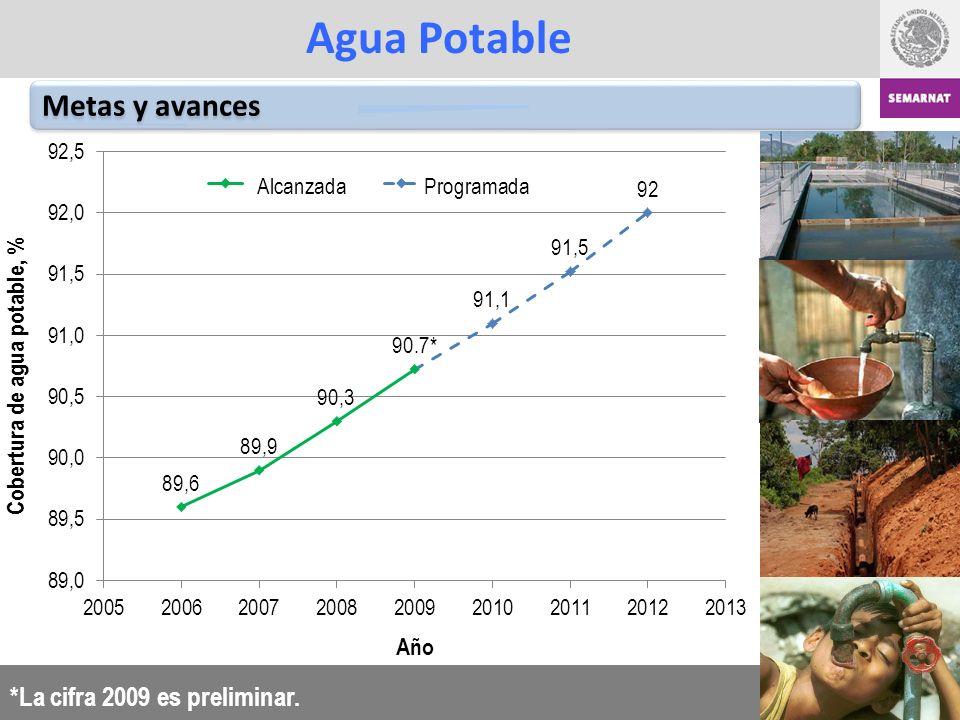 Agua Potable Metas y avances *La cifra 2009 es preliminar.