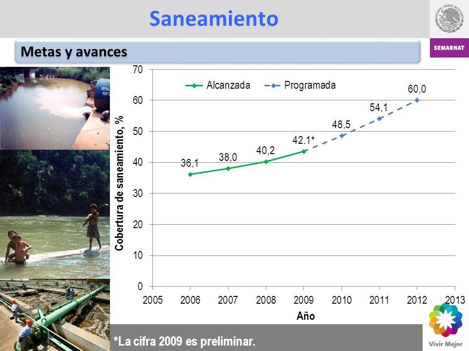 Metas y avances Saneamiento *La cifra 2009 es preliminar.