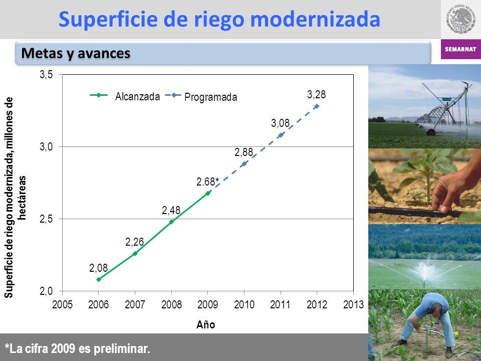 Superficie de riego modernizada Metas y avances *La cifra 2009 es preliminar.