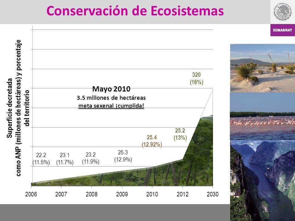 Mayo 2010 3.5 millones de hectáreas meta sexenal ¡cumplida! Conservación de Ecosistemas