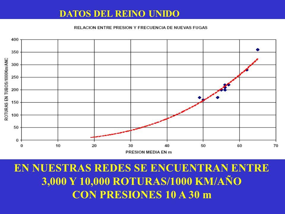 DATOS DEL REINO UNIDO EN NUESTRAS REDES SE ENCUENTRAN ENTRE 3,000 Y 10,000 ROTURAS/1000 KM/AÑO CON PRESIONES 10 A 30 m