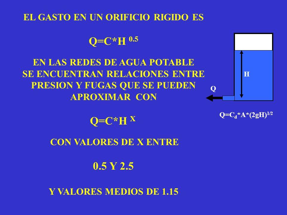EL GASTO EN UN ORIFICIO RIGIDO ES Q=C*H 0.5 EN LAS REDES DE AGUA POTABLE SE ENCUENTRAN RELACIONES ENTRE PRESION Y FUGAS QUE SE PUEDEN APROXIMAR CON Q=C*H X CON VALORES DE X ENTRE 0.5 Y 2.5 Y VALORES MEDIOS DE 1.15 Q H Q=C d *A*(2gH) 1/2