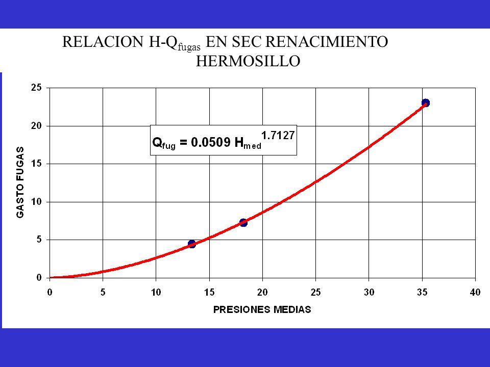 RELACION H-Q fugas EN SEC RENACIMIENTO HERMOSILLO