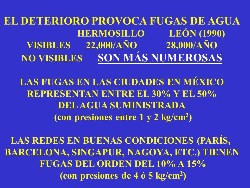 EL DETERIORO PROVOCA FUGAS DE AGUA HERMOSILLO LEÓN (1990) VISIBLES 22,000/AÑO 28,000/AÑO NO VISIBLES SON MÁS NUMEROSAS LAS FUGAS EN LAS CIUDADES EN MÉXICO REPRESENTAN ENTRE EL 30% Y EL 50% DEL AGUA SUMINISTRADA (con presiones entre 1 y 2 kg/cm 2 ) LAS REDES EN BUENAS CONDICIONES (PARÍS, BARCELONA, SINGAPUR, NAGOYA, ETC.) TIENEN FUGAS DEL ORDEN DEL 10% A 15% (con presiones de 4 ó 5 kg/cm 2 )