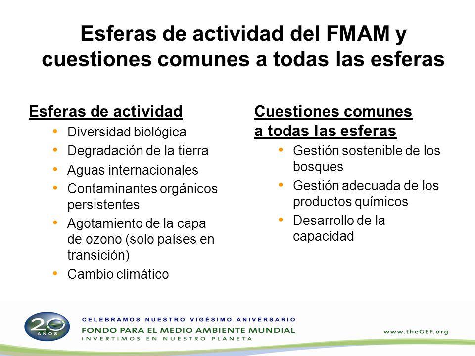 Esferas de actividad del FMAM y cuestiones comunes a todas las esferas Esferas de actividad Diversidad biológica Degradación de la tierra Aguas intern