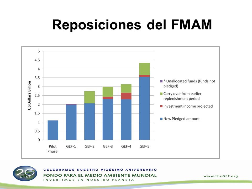 Financiamiento de los donantes del FPMA y el FECC FPMA: US$345 millones comprometidos por 23 donantes FPMA: US$186 millones comprometidos por 14 donantes Total > US$530 millones Fondos asignados, comprometidos o desembolsados: – 64 proyectos en 62 países en desarrollo a través: del FPMA: US$156 millones del FECC: US$100 millones – 45 programas nacionales de acción para la adaptación al cambio climático completados; 48 financiados (PMA): US$12 millones 18