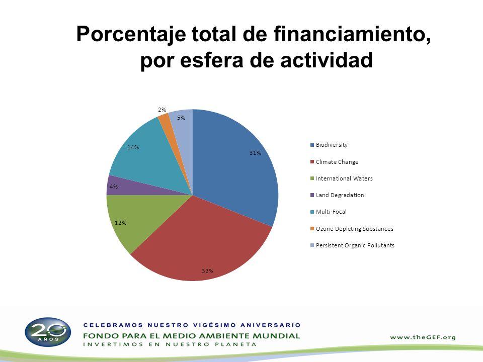 Porcentaje total de financiamiento, por esfera de actividad