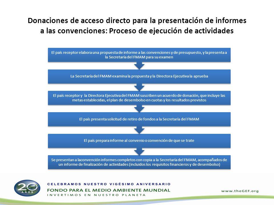 Donaciones de acceso directo para la presentación de informes a las convenciones: Proceso de ejecución de actividades Se presentan a laconvención info