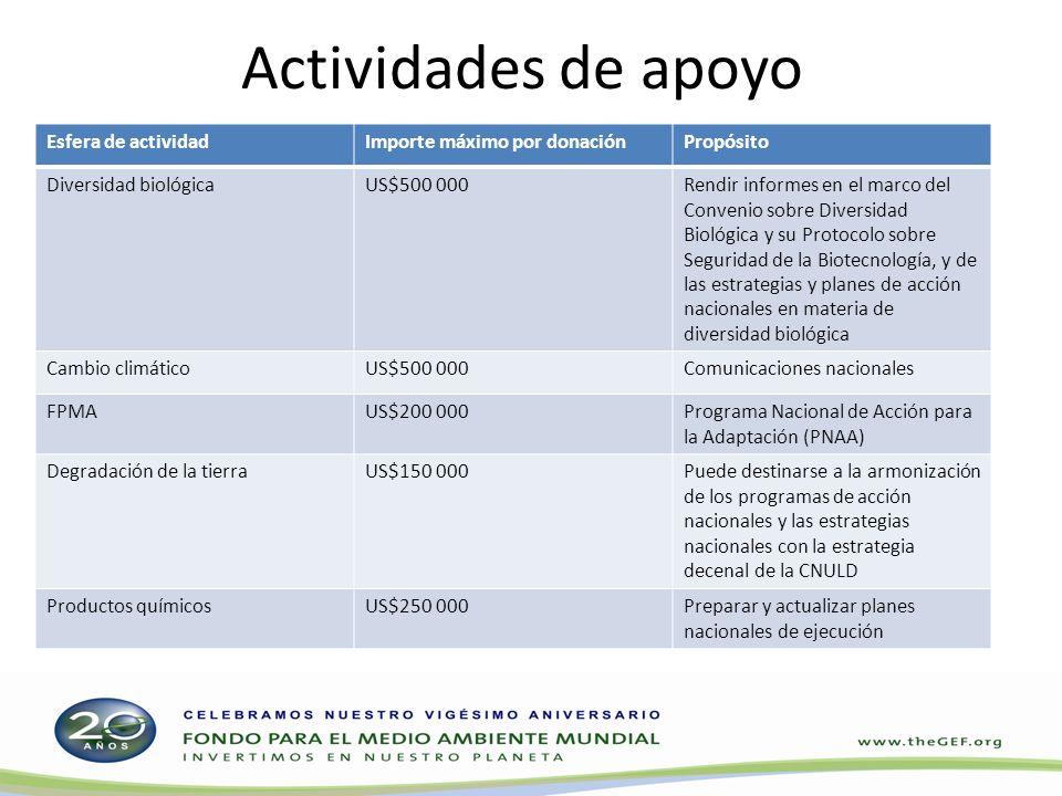 Actividades de apoyo Esfera de actividadImporte máximo por donaciónPropósito Diversidad biológicaUS$500 000Rendir informes en el marco del Convenio so