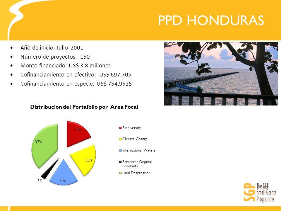 PPD HONDURAS Año de inicio: Julio 2001 Número de proyectos: 150 Monto financiado: US$ 3.8 millones Cofinanciamiento en efectivo: US$ 697,705 Cofinanciamiento en especie: US$ 754,9525