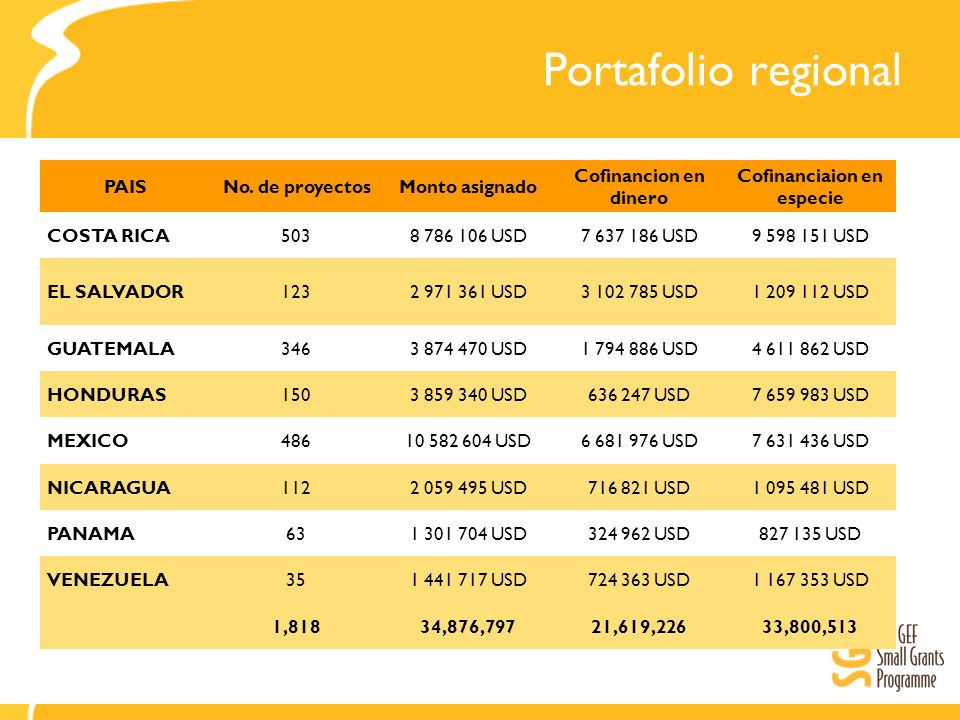 Portafolio regional PAISNo. de proyectosMonto asignado Cofinancion en dinero Cofinanciaion en especie COSTA RICA5038 786 106 USD7 637 186 USD9 598 151