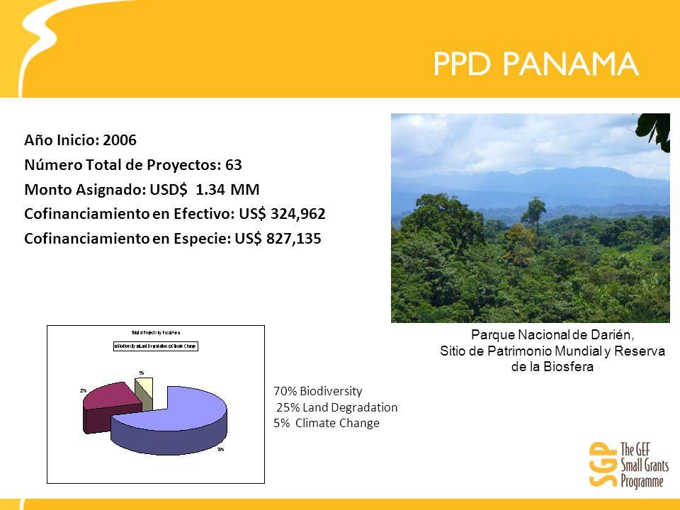 PPD PANAMA Año Inicio: 2006 Número Total de Proyectos: 63 Monto Asignado: USD$ 1.34 MM Cofinanciamiento en Efectivo: US$ 324,962 Cofinanciamiento en Especie: US$ 827,135 Parque Nacional de Darién, Sitio de Patrimonio Mundial y Reserva de la Biosfera 70% Biodiversity 25% Land Degradation 5% Climate Change