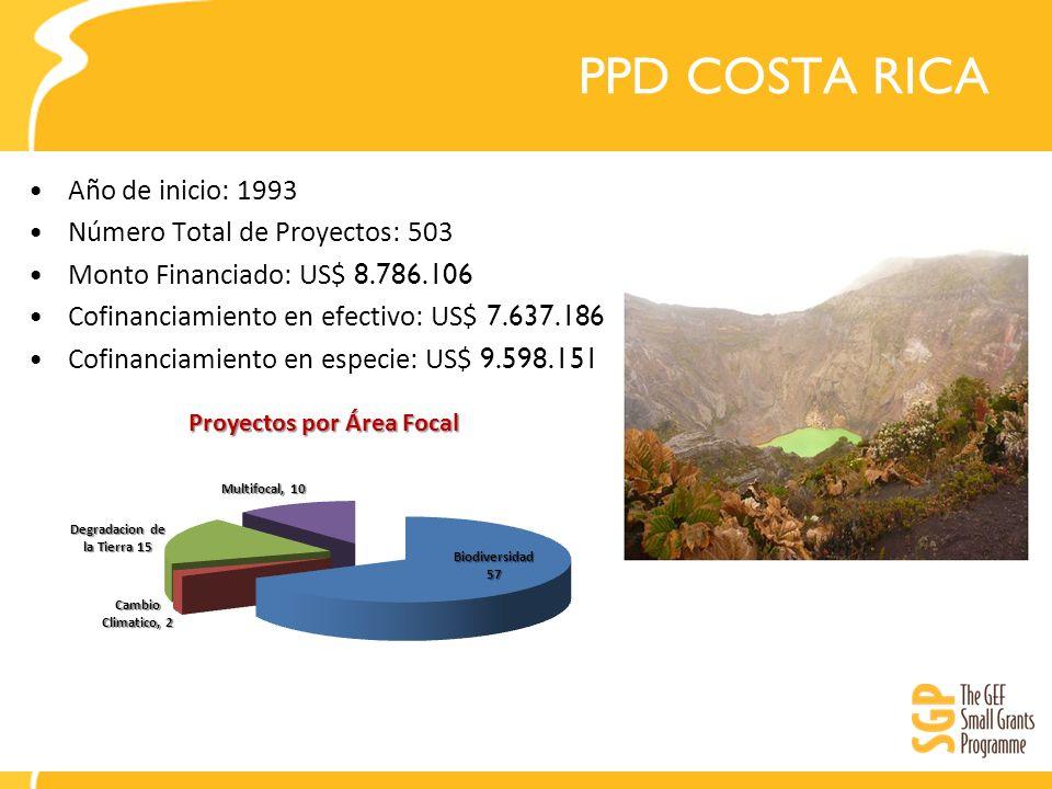 PPD COSTA RICA Año de inicio: 1993 Número Total de Proyectos: 503 Monto Financiado: US$ 8.786.106 Cofinanciamiento en efectivo: US$ 7.637.186 Cofinanciamiento en especie: US$ 9.598.151