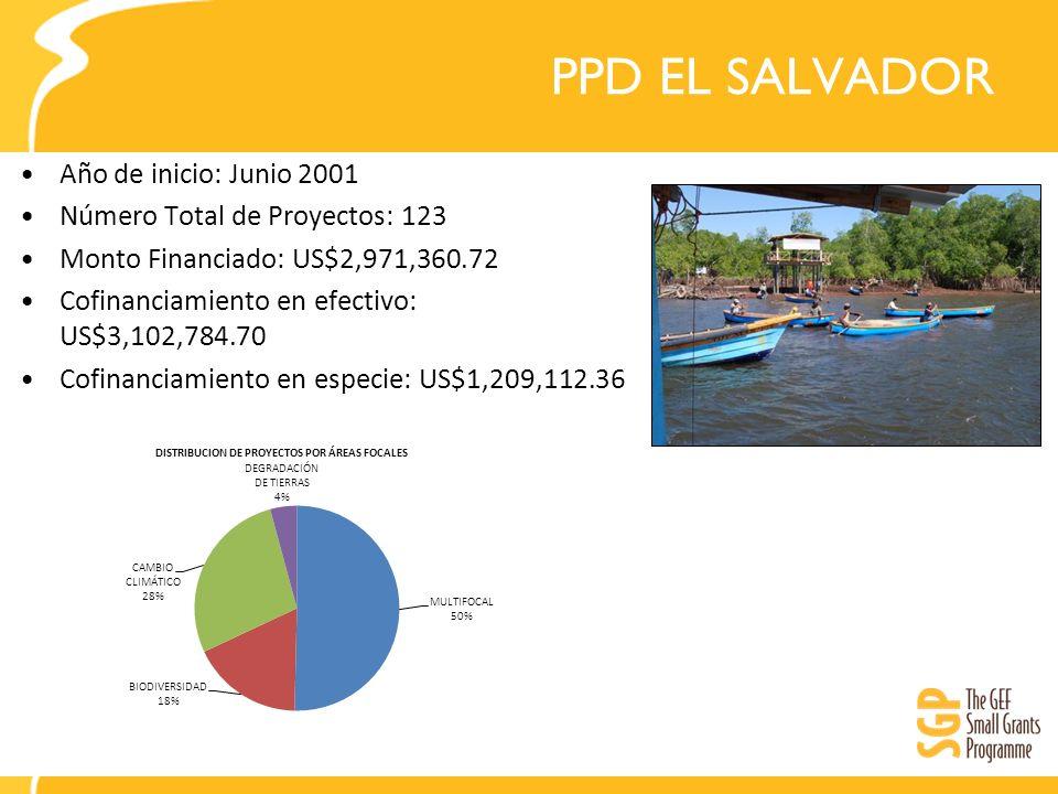 PPD MEXICO Impacto a Nivel País Impacto Nacional El enfoque de micro-regionales para la planificación integral socio- ambiental, desarrollado por el mexicano PPD ahora es utilizado por varios organismos.