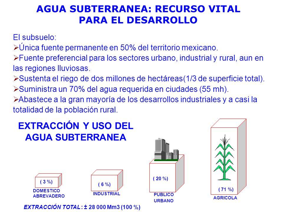 AGUA SUBTERRANEA: RECURSO VITAL PARA EL DESARROLLO El subsuelo: Única fuente permanente en 50% del territorio mexicano. Fuente preferencial para los s