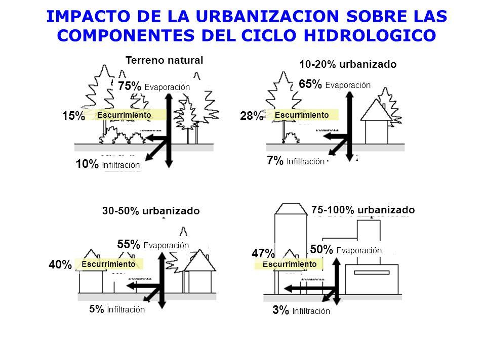 IMPACTO DE LA URBANIZACION SOBRE LAS COMPONENTES DEL CICLO HIDROLOGICO Escurrimiento 10% Infiltración 65% Evaporación 55% Evaporación 50% Evaporación