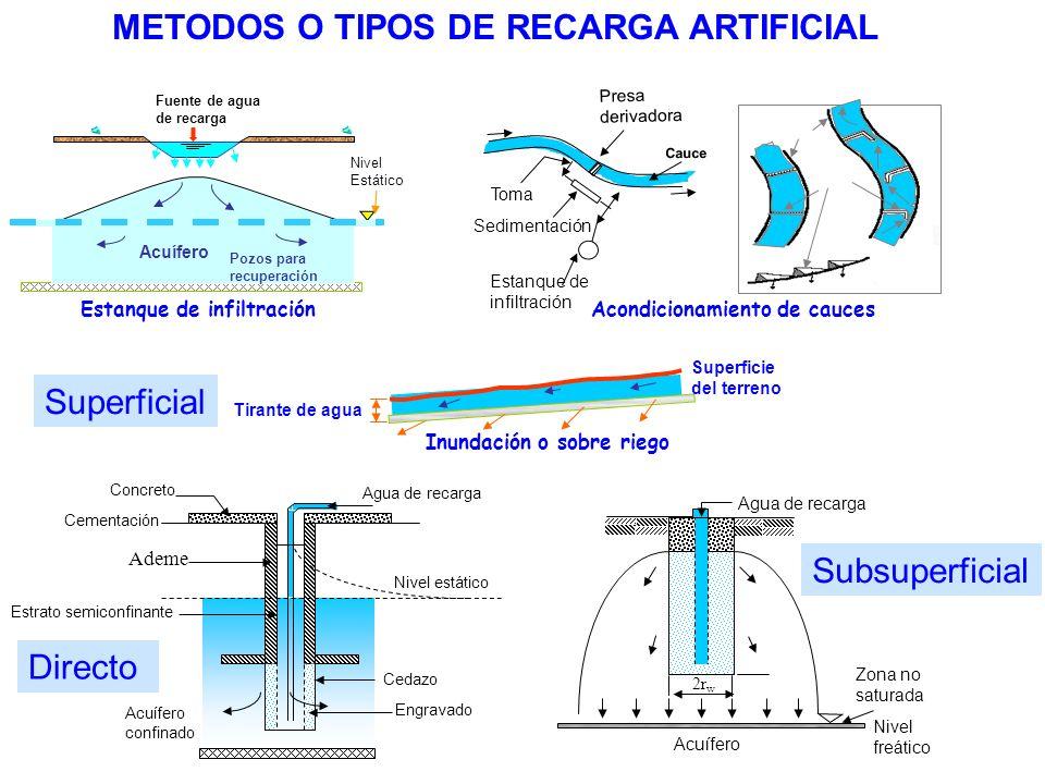 Inundación o sobre riego Tirante de agua Superficie del terreno Estanque de infiltración METODOS O TIPOS DE RECARGA ARTIFICIAL Fuente de agua de recar
