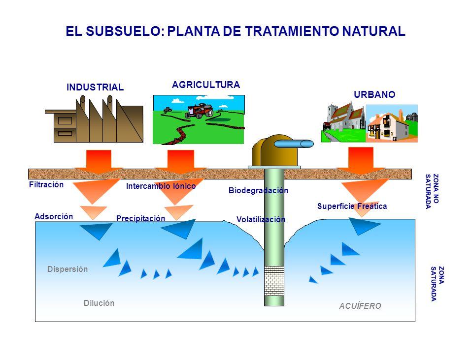 ZONA NO SATURADA AGRICULTURA URBANO INDUSTRIAL ZONA SATURADA ACUÍFERO Volatilización Biodegradación Superficie Freática Dispersión Dilución Filtración