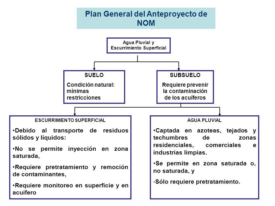 Plan General del Anteproyecto de NOM Agua Pluvial y Escurrimiento Superficial SUELO Condición natural: mínimas restricciones ESCURRIMIENTO SUPERFICIAL