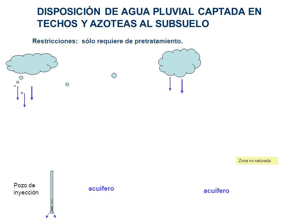 DISPOSICIÓN DE AGUA PLUVIAL CAPTADA EN TECHOS Y AZOTEAS AL SUBSUELO Restricciones: sólo requiere de pretratamiento. Zona no saturada acuífero Pozo de
