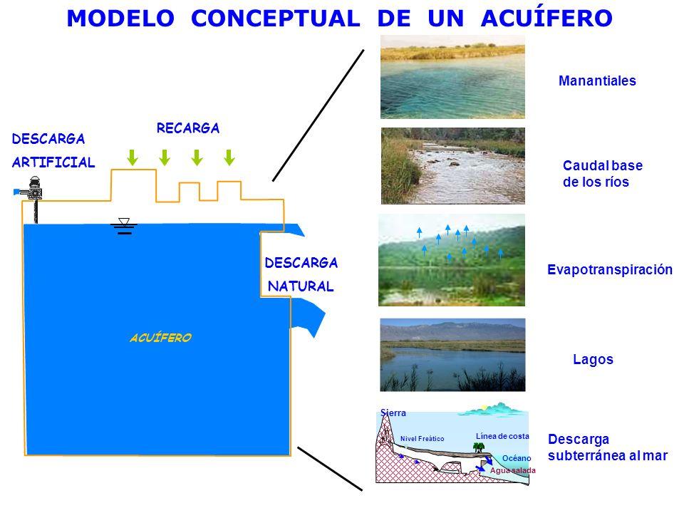 MODELO CONCEPTUAL DE UN ACUÍFERO DESCARGA NATURAL DESCARGA ARTIFICIAL RECARGA ACUÍFERO Manantiales Caudal base de los ríos Evapotranspiración Lagos De