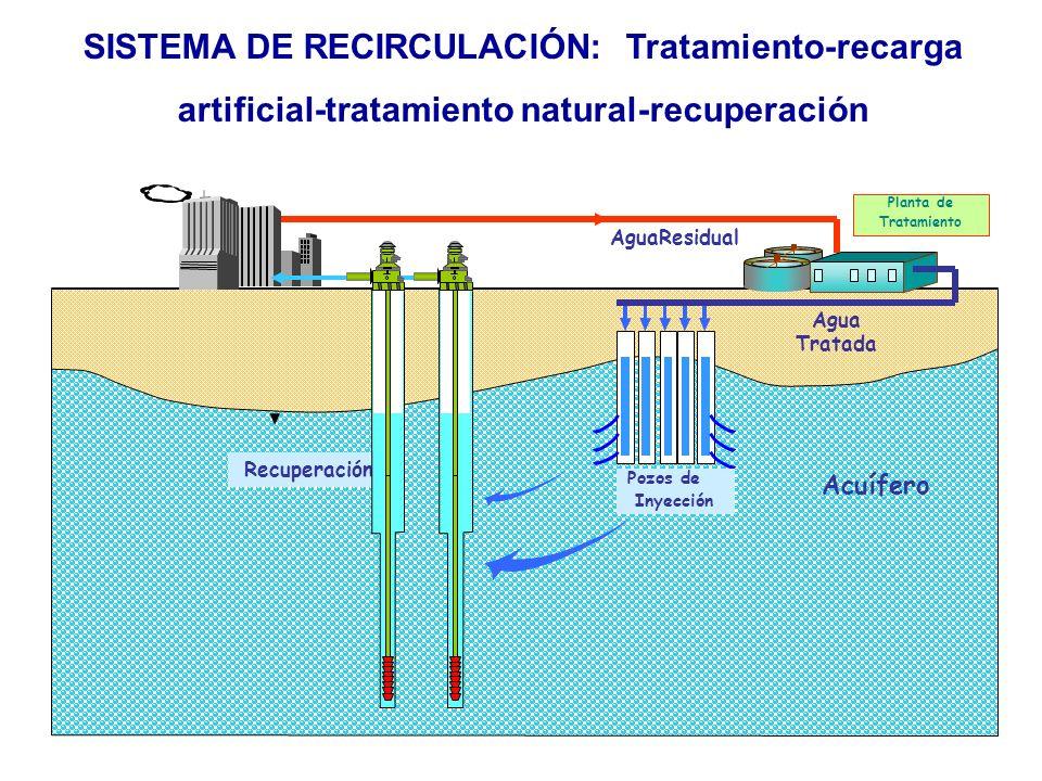 SISTEMA DE RECIRCULACIÓN: Tratamiento-recarga artificial-tratamiento natural-recuperación Planta de Tratamiento AguaResidual Agua Tratada Pozos de Iny