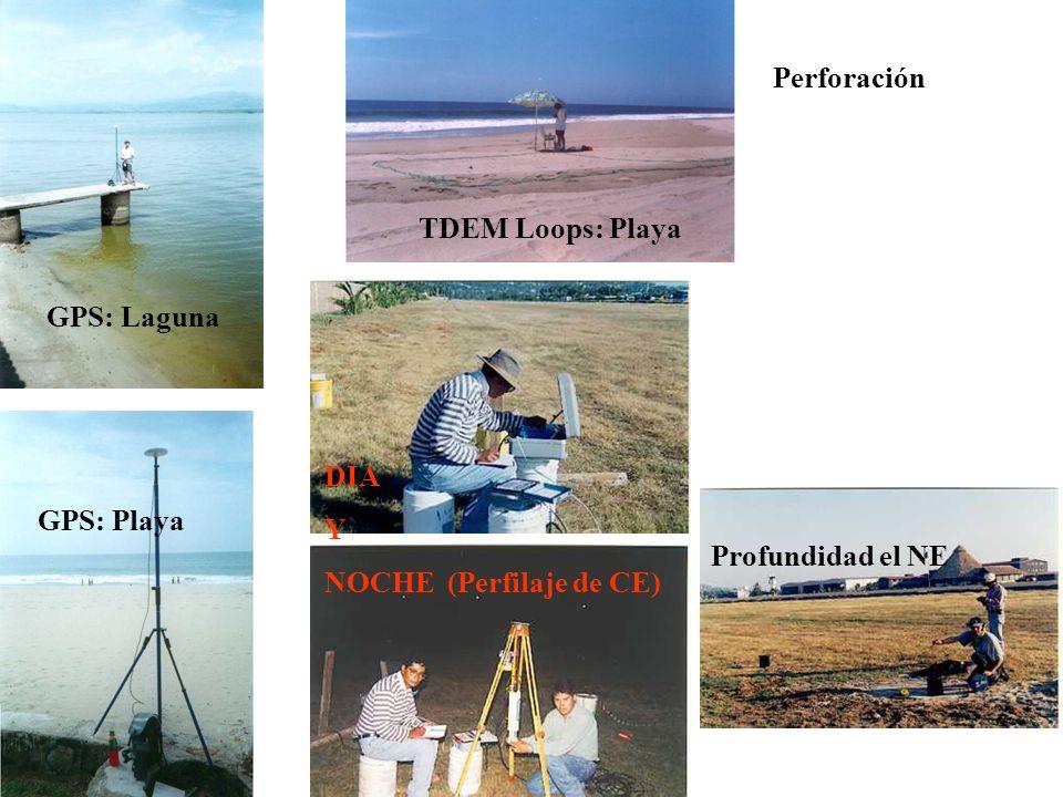 GPS: Laguna GPS: Playa TDEM Loops: Playa DÍA Y NOCHE (Perfilaje de CE) Perforación Profundidad el NE