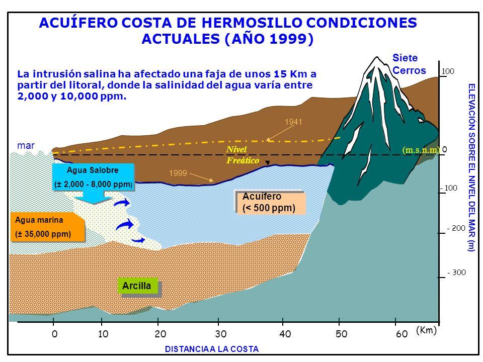 LEY DE AGUAS NACIONALES (LAN): ARTÍCULO 22.- Para el otorgamiento de asignaciones y concesiones, La Comisión publicará la disponibilidad de aguas nacionales en los términos del reglamento, por cuenca, región o localidad.