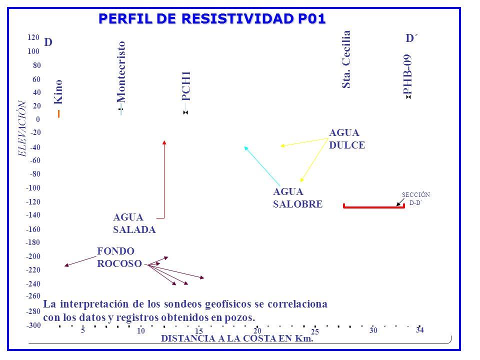 PCH1 PHB-09 Sta. Cecilia 0 20 40 60 80 100 120 -20 -40 -60 -80 -100 -120 -140 -160 -180 -200 -220 -240 -260 -280 -300 ELEVACIÓN 5 10 15 20 25 30 34 Ki