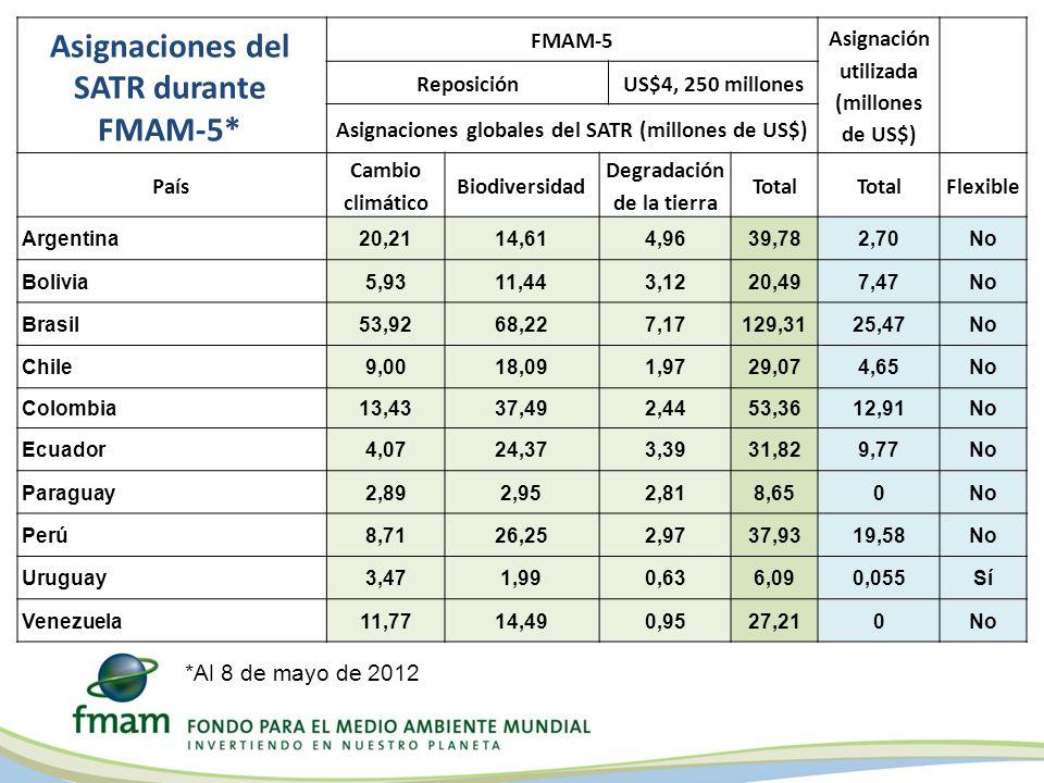 FMAM-5 Asignación utilizada (millones de US$) ReposiciónUS$4, 250 millones Asignaciones globales del SATR (millones de US$) País Cambio climático Biodiversidad Degradación de la tierra Total Flexible Argentina20,2114,614,9639,782,70No Bolivia5,9311,443,1220,497,47No Brasil53,9268,227,17129,3125,47No Chile9,0018,091,9729,074,65No Colombia13,4337,492,4453,3612,91No Ecuador4,0724,373,3931,829,77No Paraguay2,892,952,818,650No Perú8,7126,252,9737,9319,58No Uruguay3,471,990,636,090,055Sí Venezuela11,7714,490,9527,210No Asignaciones del SATR durante FMAM-5* *Al 8 de mayo de 2012