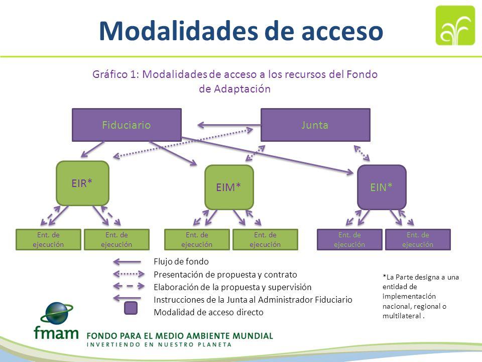 Modalidades de acceso FiduciarioJunta Gráfico 1: Modalidades de acceso a los recursos del Fondo de Adaptación EIR* EIM*EIN* Ent.