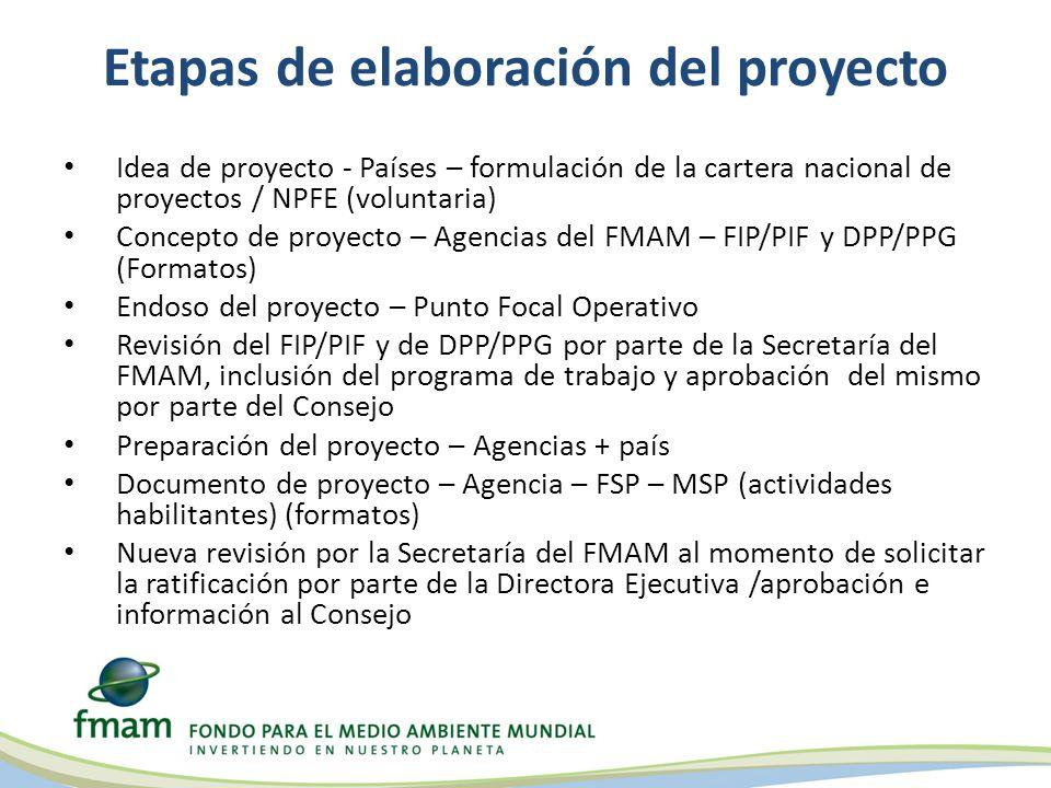Etapas de elaboración del proyecto Idea de proyecto - Países – formulación de la cartera nacional de proyectos / NPFE (voluntaria) Concepto de proyecto – Agencias del FMAM – FIP/PIF y DPP/PPG (Formatos) Endoso del proyecto – Punto Focal Operativo Revisión del FIP/PIF y de DPP/PPG por parte de la Secretaría del FMAM, inclusión del programa de trabajo y aprobación del mismo por parte del Consejo Preparación del proyecto – Agencias + país Documento de proyecto – Agencia – FSP – MSP (actividades habilitantes) (formatos) Nueva revisión por la Secretaría del FMAM al momento de solicitar la ratificación por parte de la Directora Ejecutiva /aprobación e información al Consejo