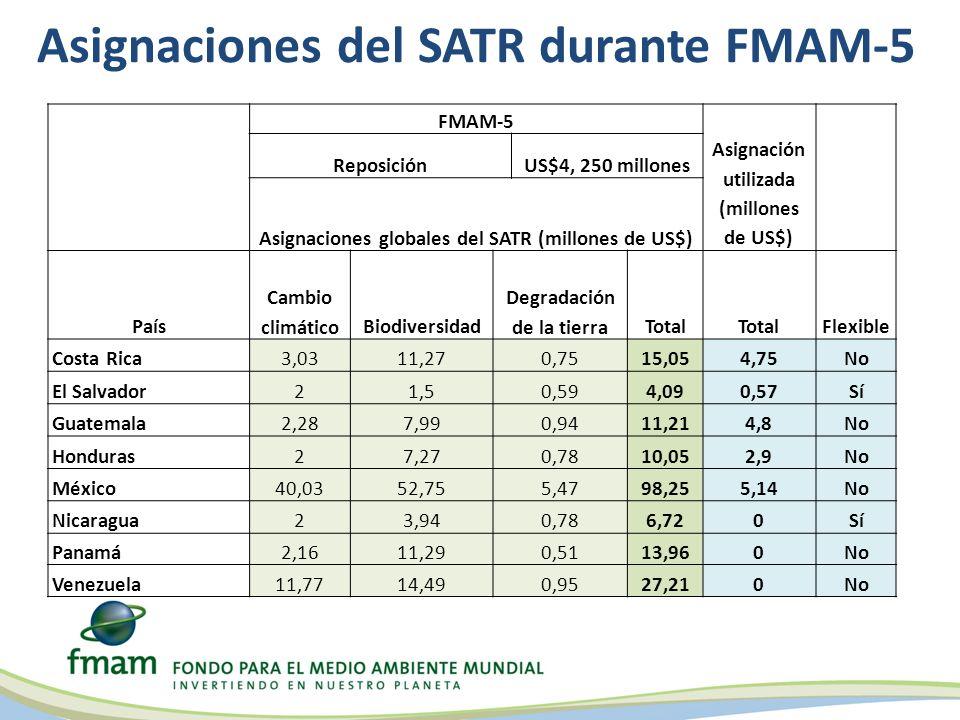 Asignaciones del SATR durante FMAM-5 FMAM-5 Asignación utilizada (millones de US$) ReposiciónUS$4, 250 millones Asignaciones globales del SATR (millones de US$) País Cambio climáticoBiodiversidad Degradación de la tierraTotal Flexible Costa Rica3,0311,270,7515,054,75No El Salvador21,50,594,090,57Sí Guatemala2,287,990,9411,214,8No Honduras27,270,7810,052,9No México40,0352,755,4798,255,14No Nicaragua23,940,786,720Sí Panamá2,1611,290,5113,960No Venezuela11,7714,490,9527,210No